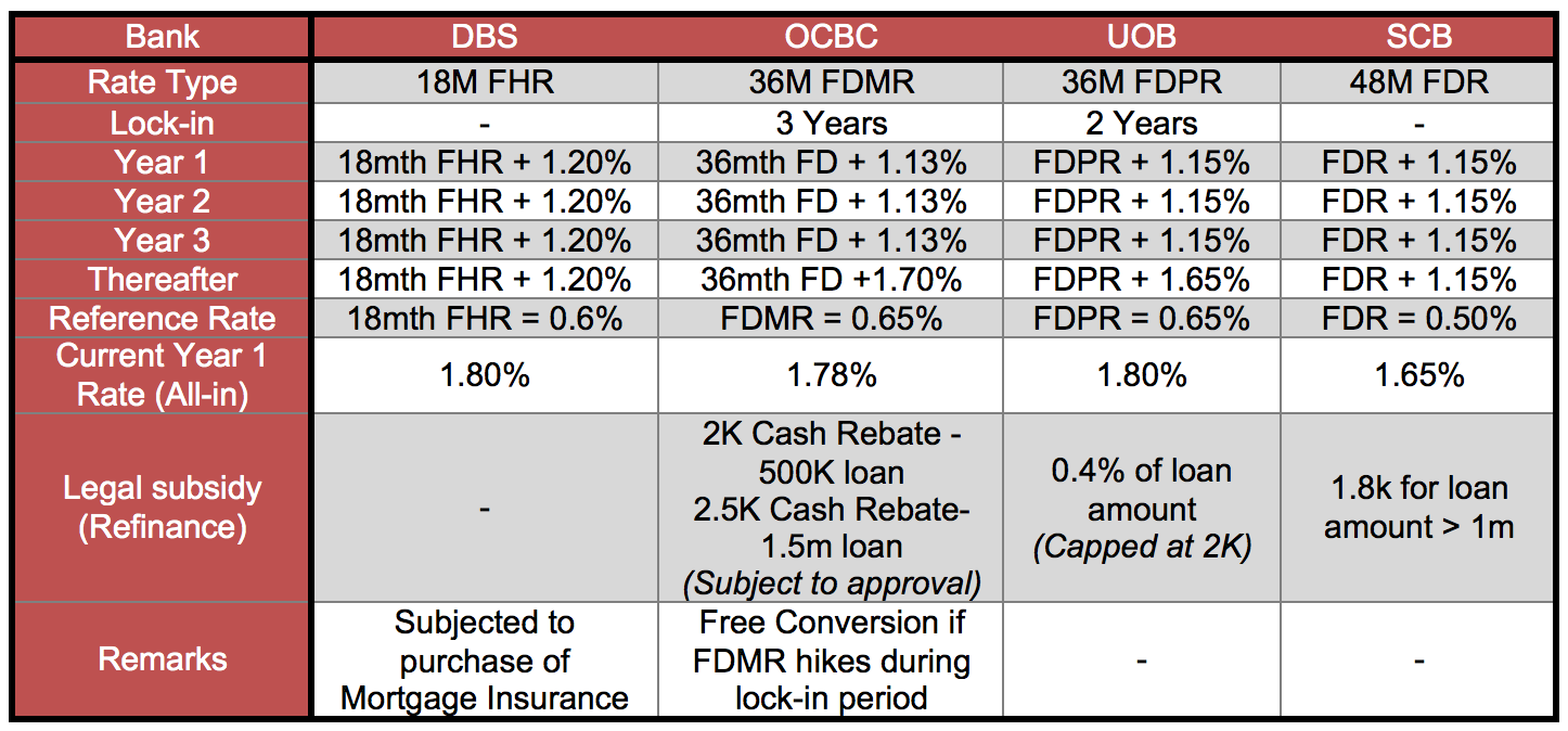 Deposit Pegged Mortgage Rates Comparison
