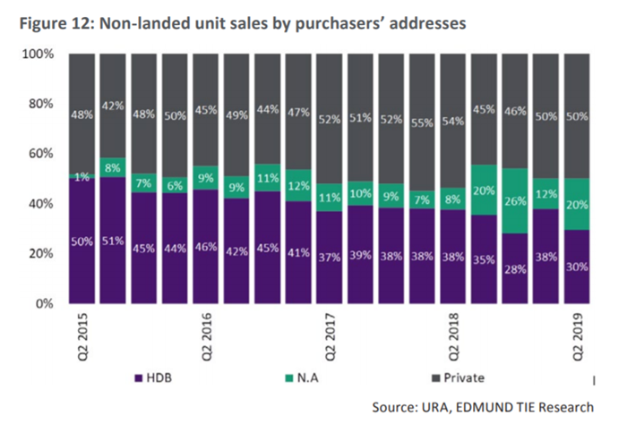 EDMUND-TIE-Housing-Report-Singapore-Q3-2019.pdf
